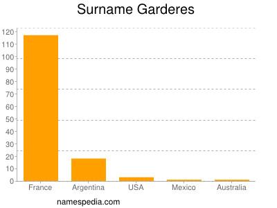 Surname Garderes