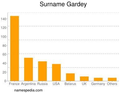 Surname Gardey
