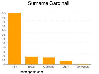 Surname Gardinali