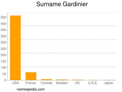 Surname Gardinier