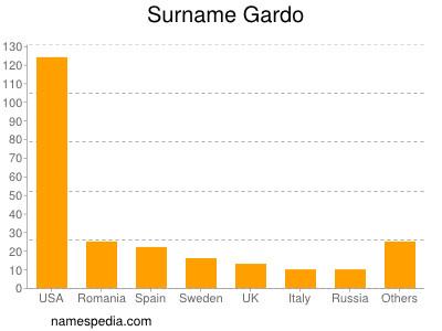 Surname Gardo