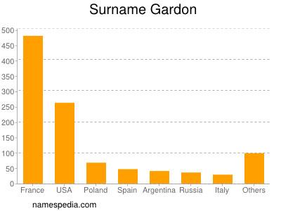 Surname Gardon