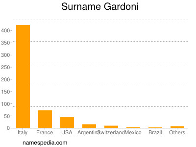 Surname Gardoni