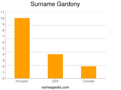 Surname Gardony