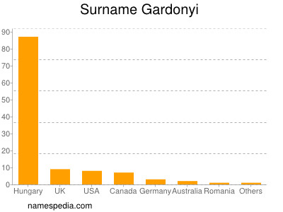 Surname Gardonyi