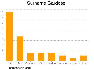 Surname Gardose