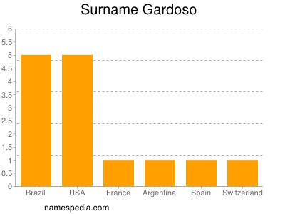Surname Gardoso
