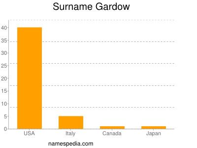 Surname Gardow