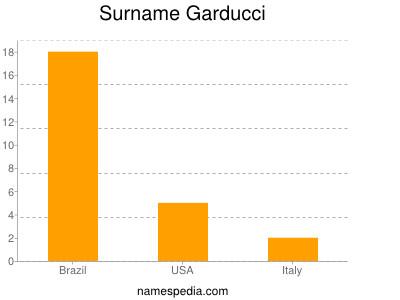 Surname Garducci