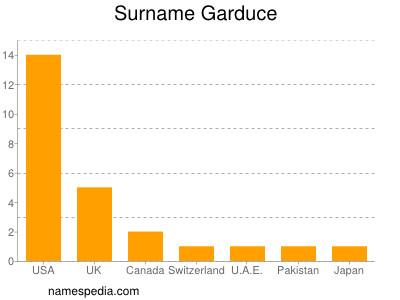 Surname Garduce