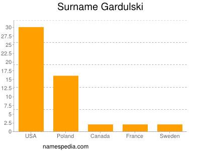 Surname Gardulski