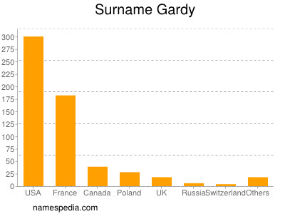 Surname Gardy