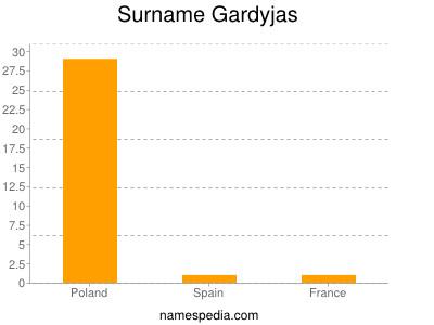 Surname Gardyjas