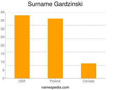 Surname Gardzinski