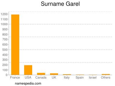 Surname Garel