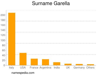 Surname Garella