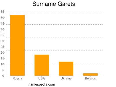 Surname Garets