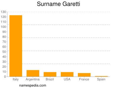 Surname Garetti