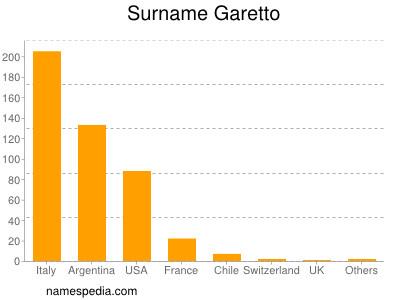 Surname Garetto