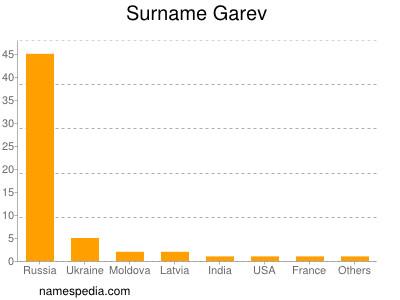 Surname Garev