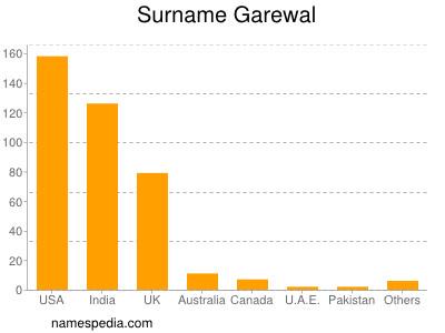 Surname Garewal