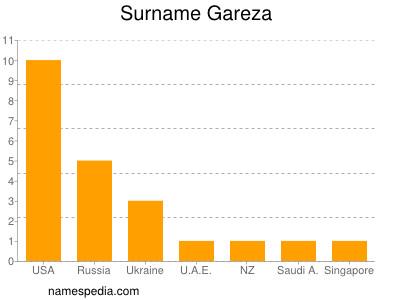 Surname Gareza