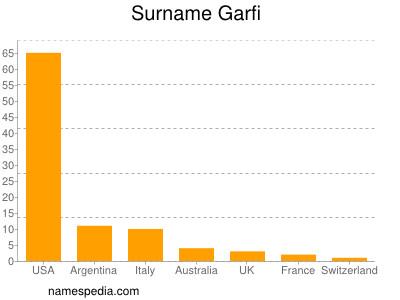 Surname Garfi