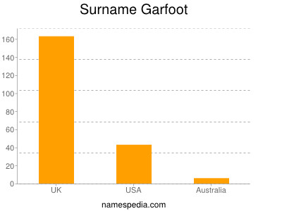 Surname Garfoot
