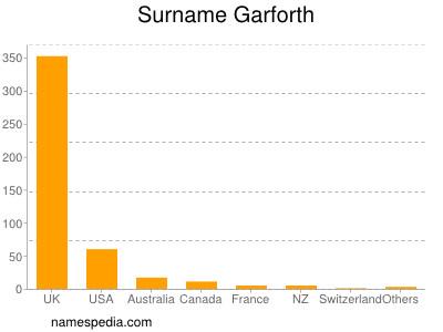Surname Garforth