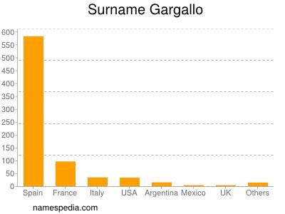 Surname Gargallo