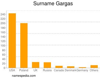Surname Gargas