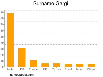Surname Gargi