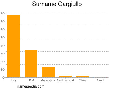Surname Gargiullo