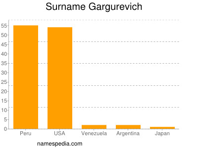 Surname Gargurevich