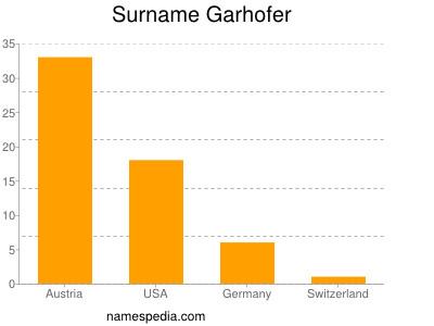 Surname Garhofer