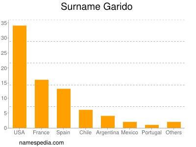 Surname Garido