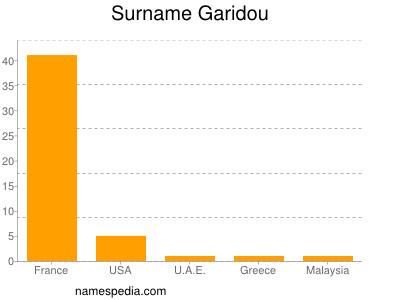 Surname Garidou