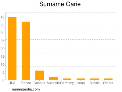 Surname Garie