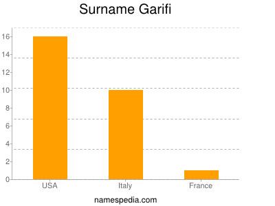 Surname Garifi