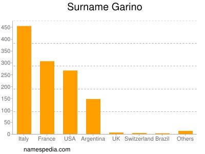Surname Garino