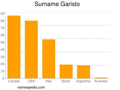 Surname Garisto