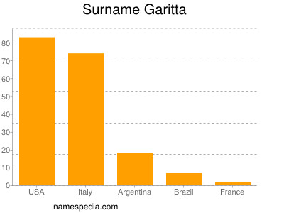 Surname Garitta