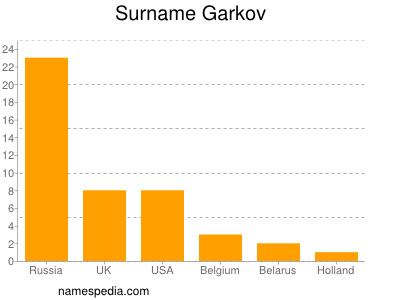 Surname Garkov