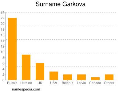 Surname Garkova