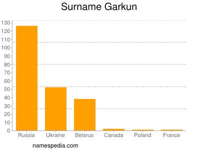 Surname Garkun