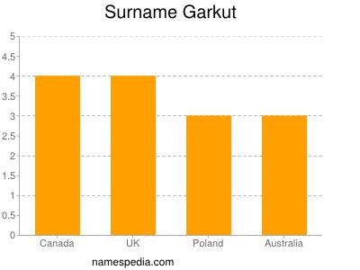 Surname Garkut