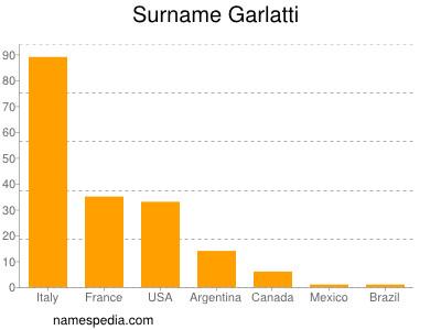 Surname Garlatti