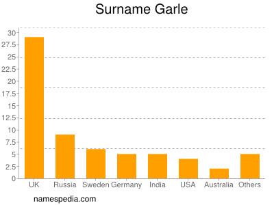Surname Garle