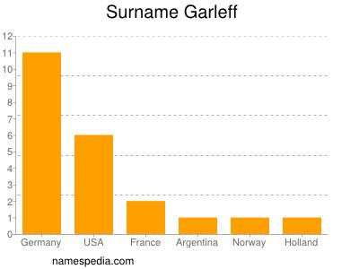 Surname Garleff