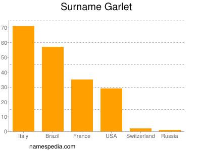 Surname Garlet
